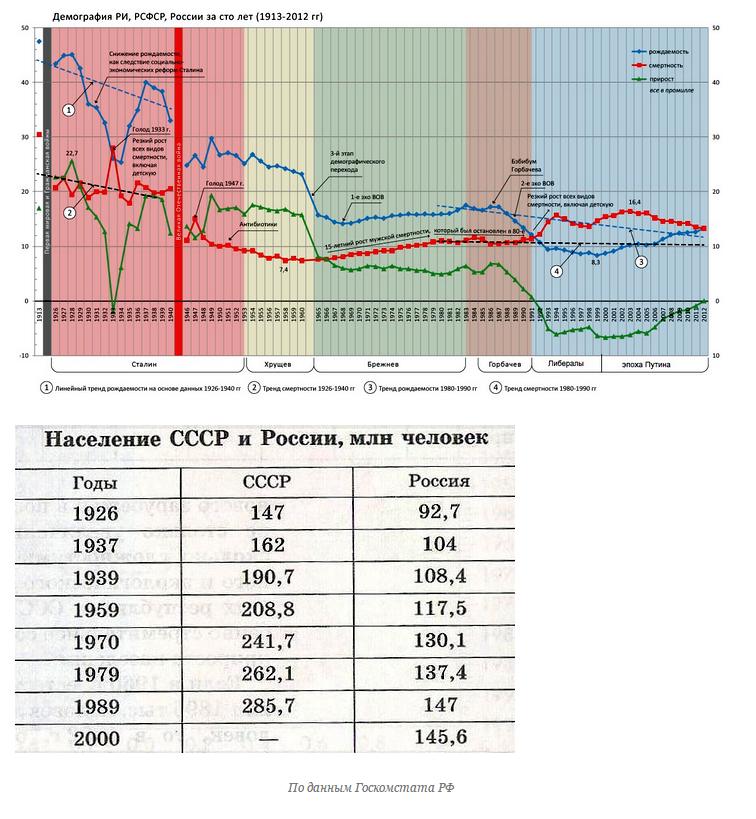 Демографический рост при Сталине