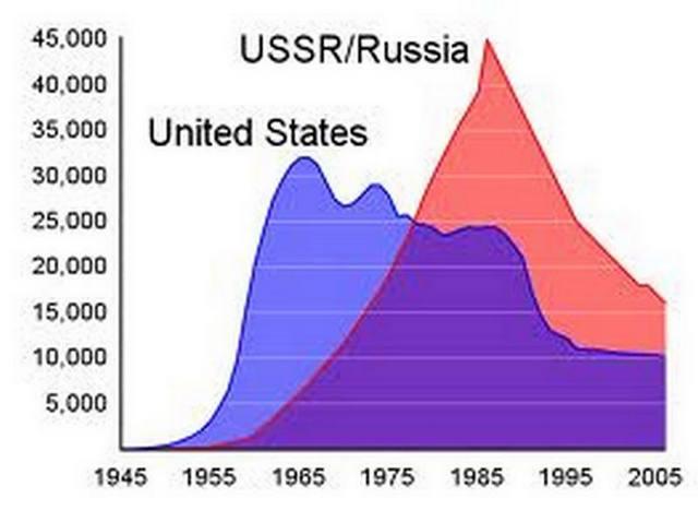 Развитие ядерных арсеналов СССР и США.
