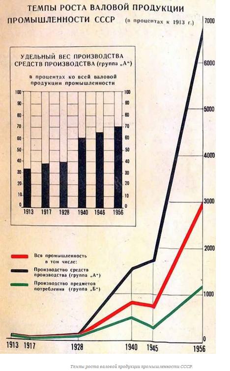 Темпы роста валовой продукции промышленности СССР