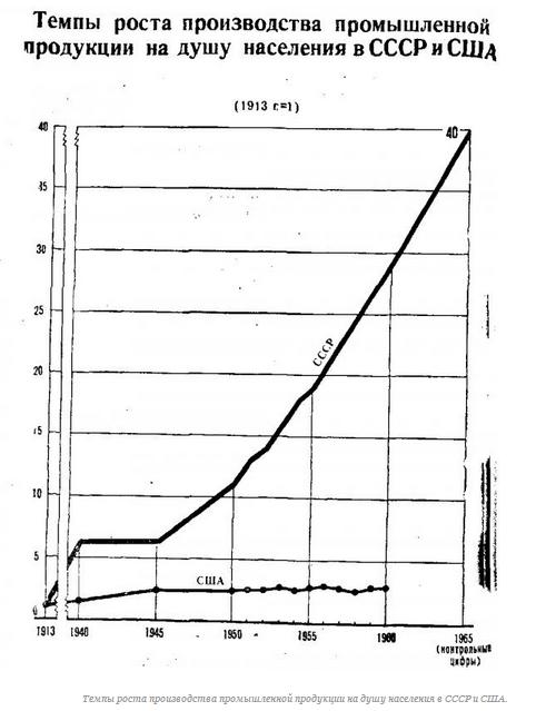 Темы проста промышленной продукции на душу населения в СССР и США